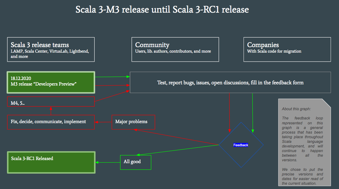 Scala 3 feedback loop