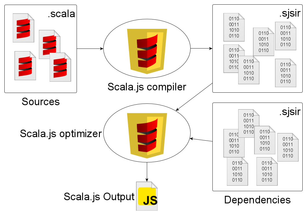 Scala.js compilation pipeline